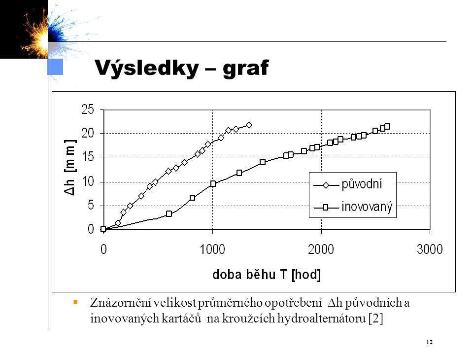 Výsledky – graf Znázornění velikost průměrného opotřebení h původních a inovovaných kartáčů na kroužcích hydroalternátoru [2]